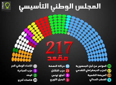 Nouvelle Assemblee_Elezioni Tunisia 2011